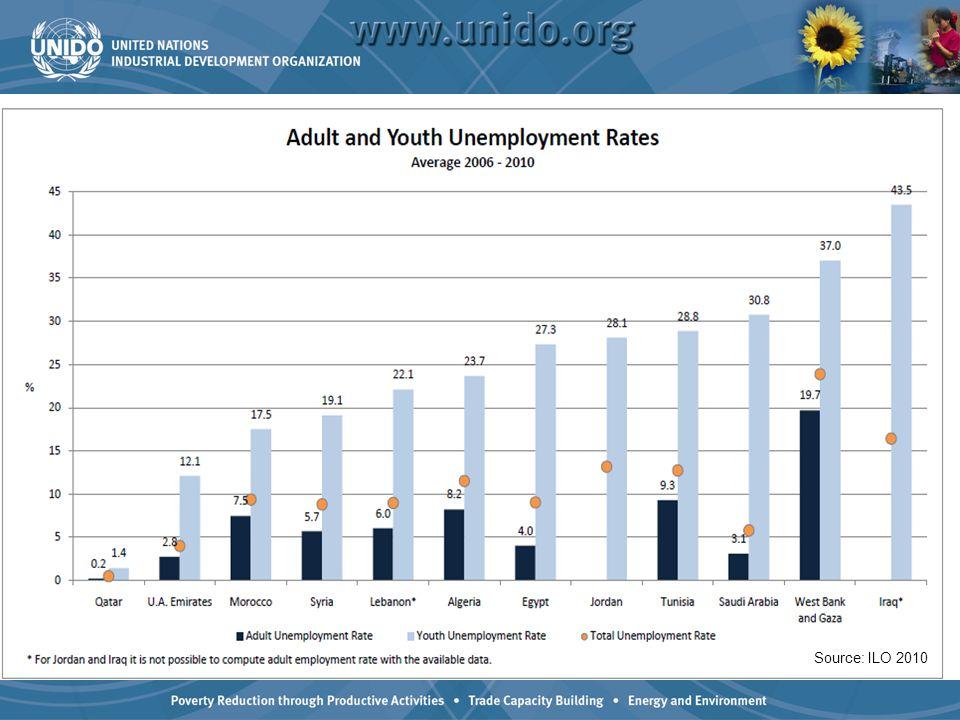 Source: ILO 2010