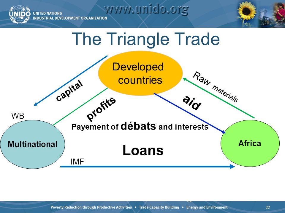 22 The Triangle Trade capital profits aid Raw materials Loans Multinational Africa Developed countries Payement of débats and interests WB IMF