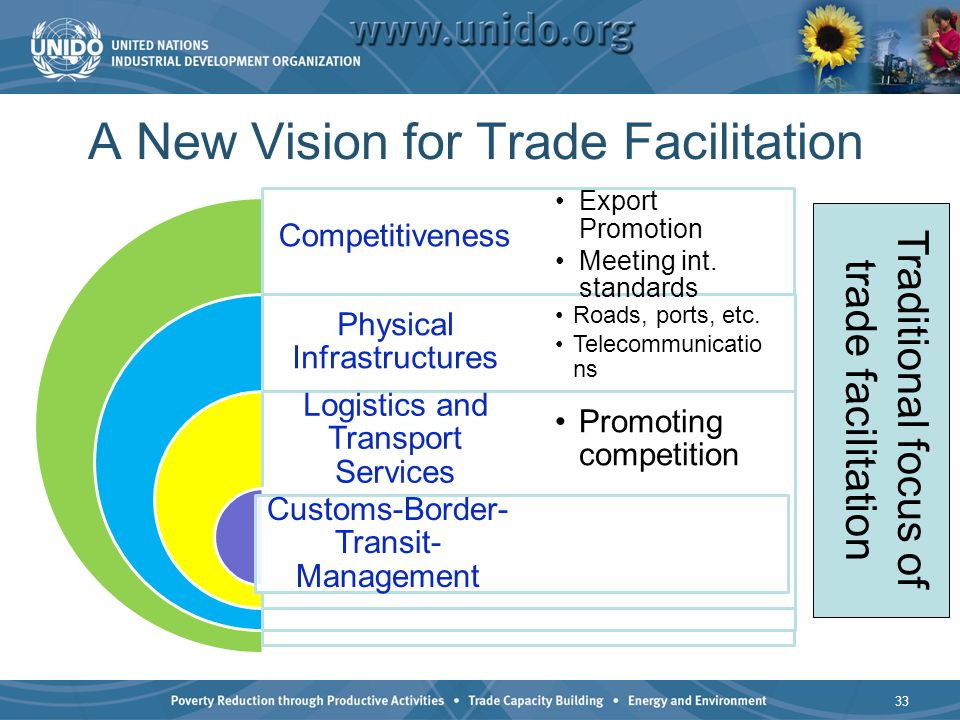 A New Vision for Trade Facilitation Competitiveness Physical Infrastructures Logistics and Transport Services Customs-Border- Transit- Management Expo