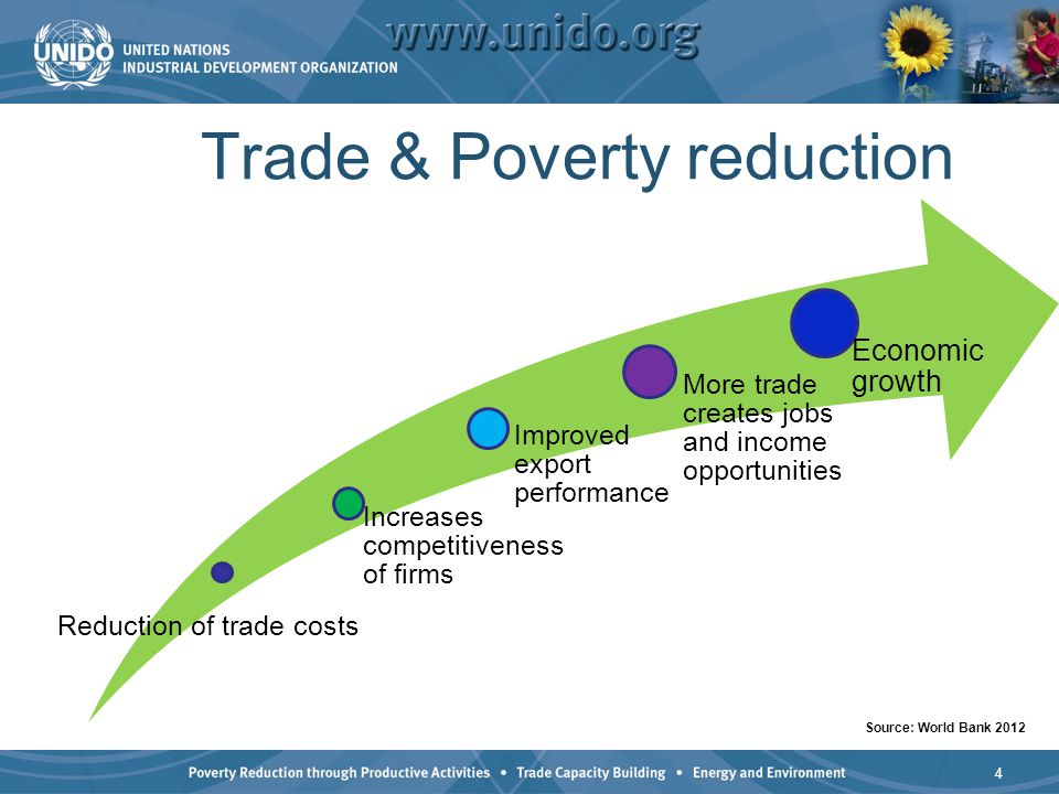 Trade & Poverty reduction Reduction of trade costs Increases competitiveness of firms Improved export performance More trade creates jobs and income o