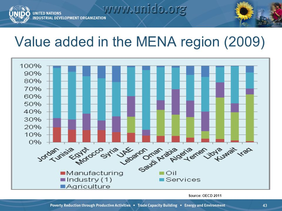 Value added in the MENA region (2009) 43 Source: OECD 2011