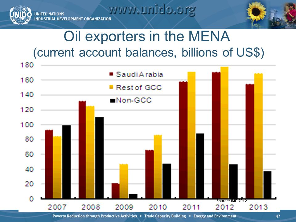 Oil exporters in the MENA (current account balances, billions of US$) 47 Source: IMF 2012