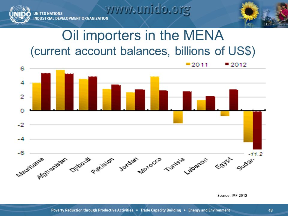 Oil importers in the MENA (current account balances, billions of US$) 48 Source: IMF 2012