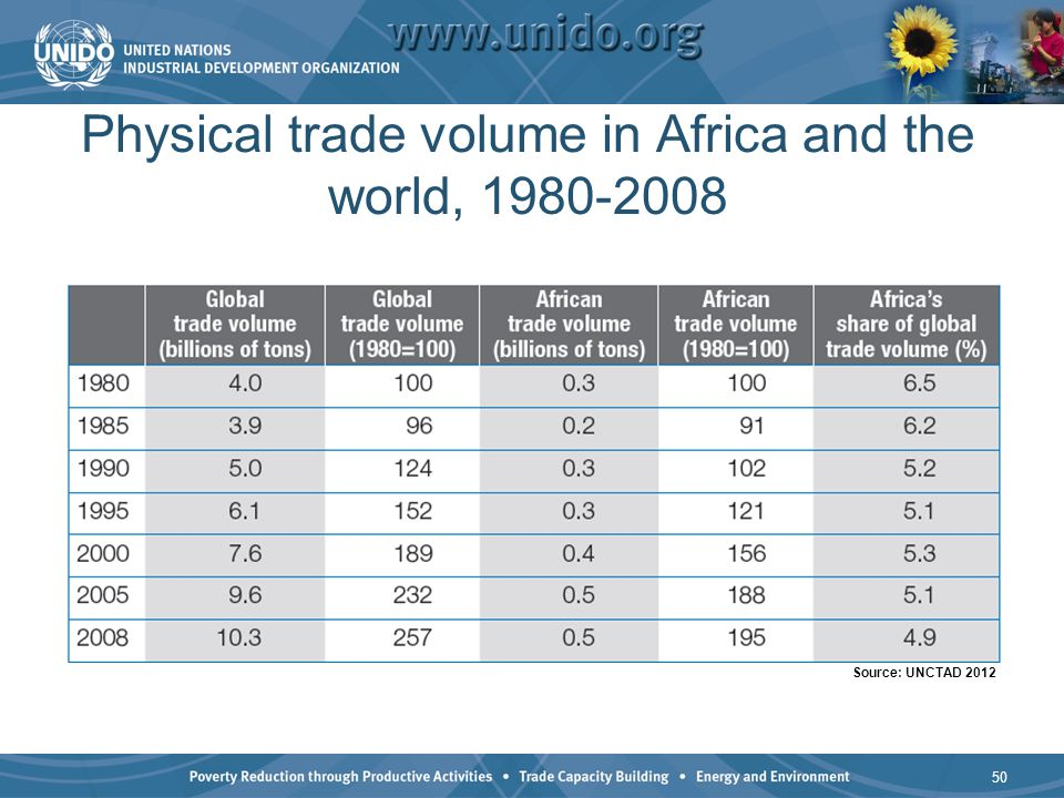 Physical trade volume in Africa and the world, 1980-2008 50 Source: UNCTAD 2012