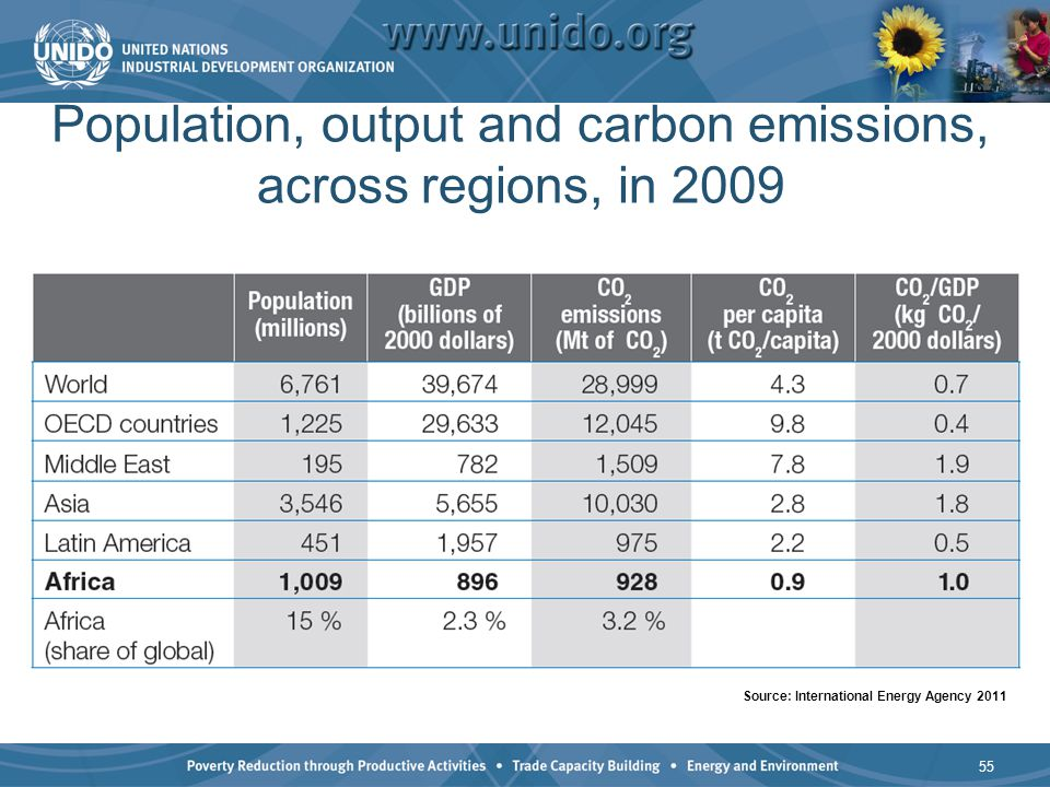 Population, output and carbon emissions, across regions, in 2009 55 Source: International Energy Agency 2011