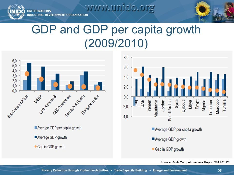 GDP and GDP per capita growth (2009/2010) 56 Source: Arab Competitiveness Report 2011-2012