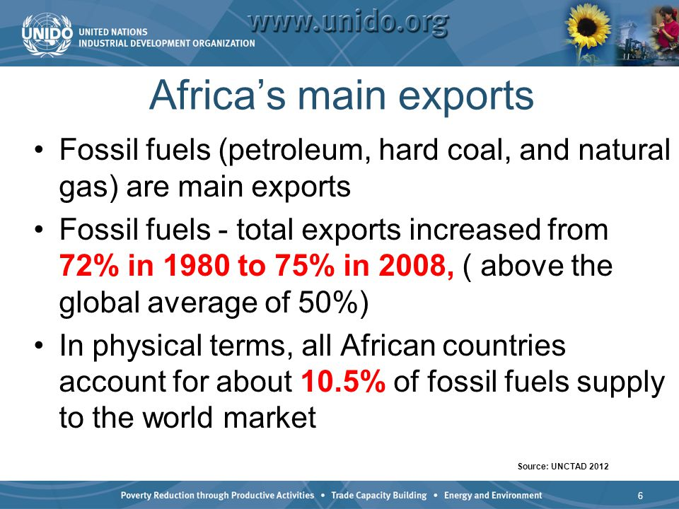 Africas main exports Fossil fuels (petroleum, hard coal, and natural gas) are main exports Fossil fuels - total exports increased from 72% in 1980 to