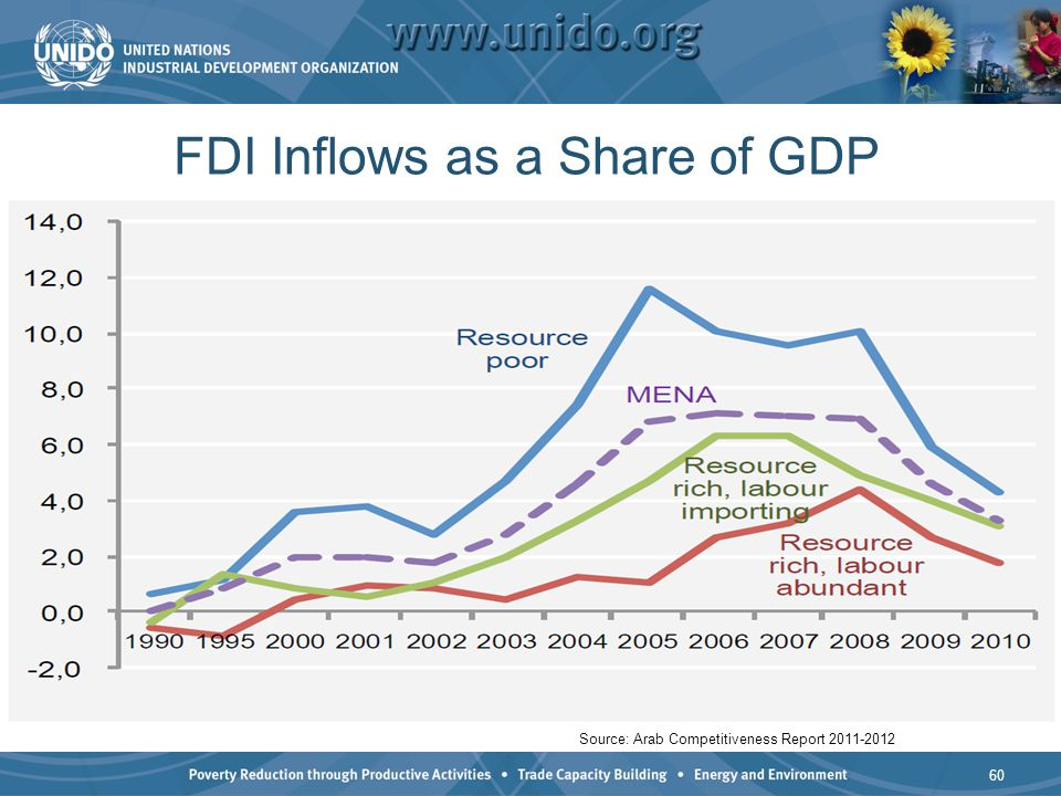 FDI Inflows as a Share of GDP 60 Source: Arab Competitiveness Report 2011-2012