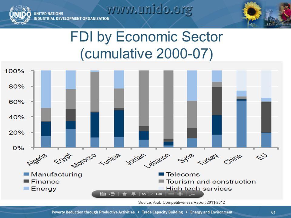 FDI by Economic Sector (cumulative 2000-07) 61 Source: Arab Competitiveness Report 2011-2012