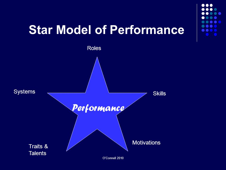 Star Model of Performance Roles Skills Motivations Traits & Talents Systems Performance