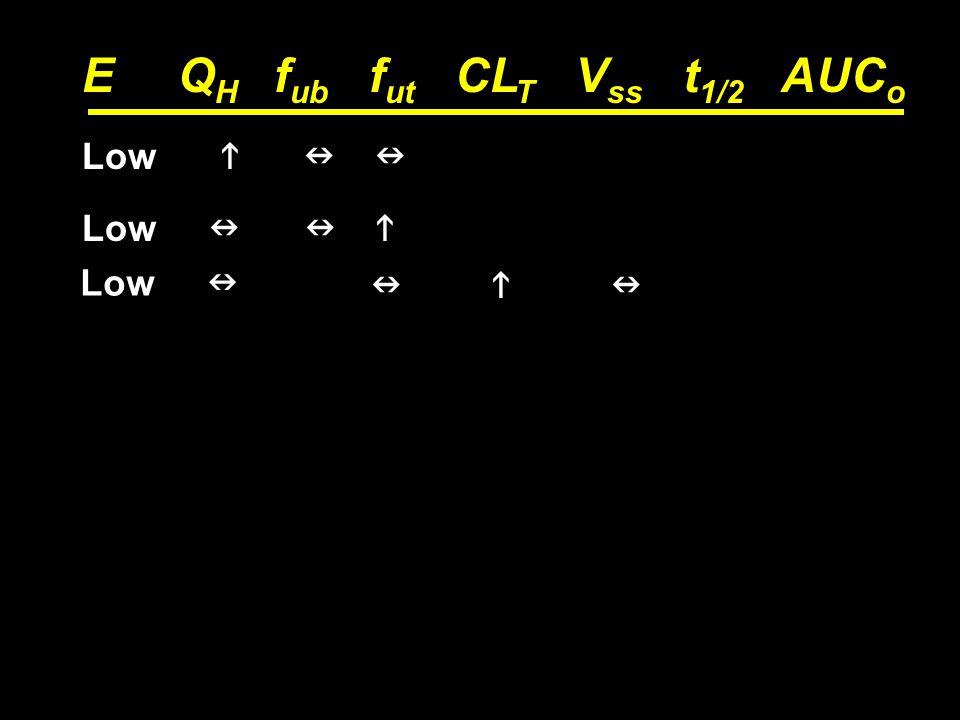 84 EQ H f ub f ut CL T V ss t 1/2 AUC o Low