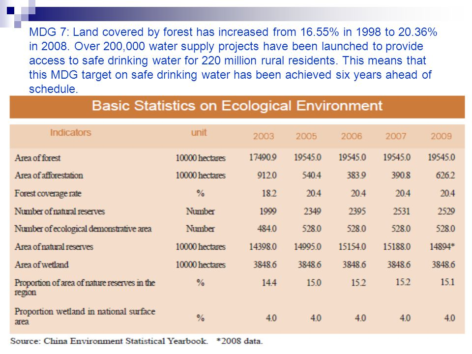 MDG 7: Land covered by forest has increased from 16.55% in 1998 to 20.36% in 2008. Over 200,000 water supply projects have been launched to provide ac