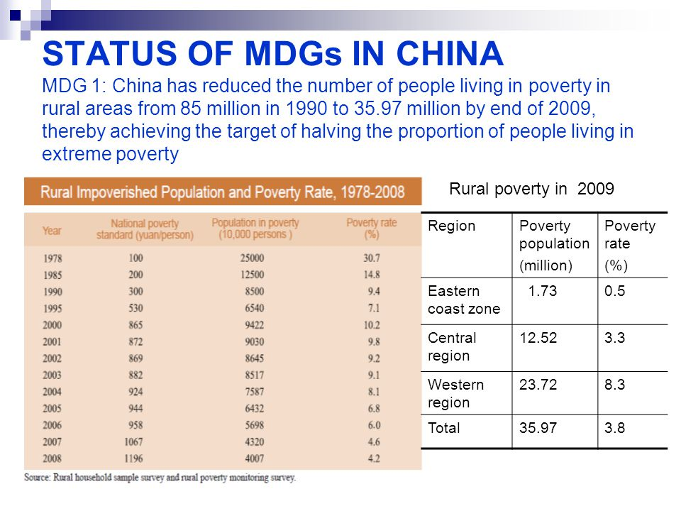 STATUS OF MDGs IN CHINA MDG 1: China has reduced the number of people living in poverty in rural areas from 85 million in 1990 to 35.97 million by end