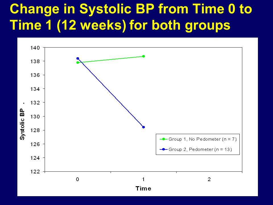 Change in Systolic BP from Time 0 to Time 1 (12 weeks) for both groups P =.005