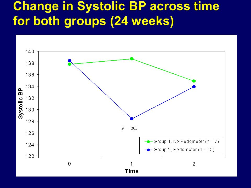 Change in Systolic BP across time for both groups (24 weeks)