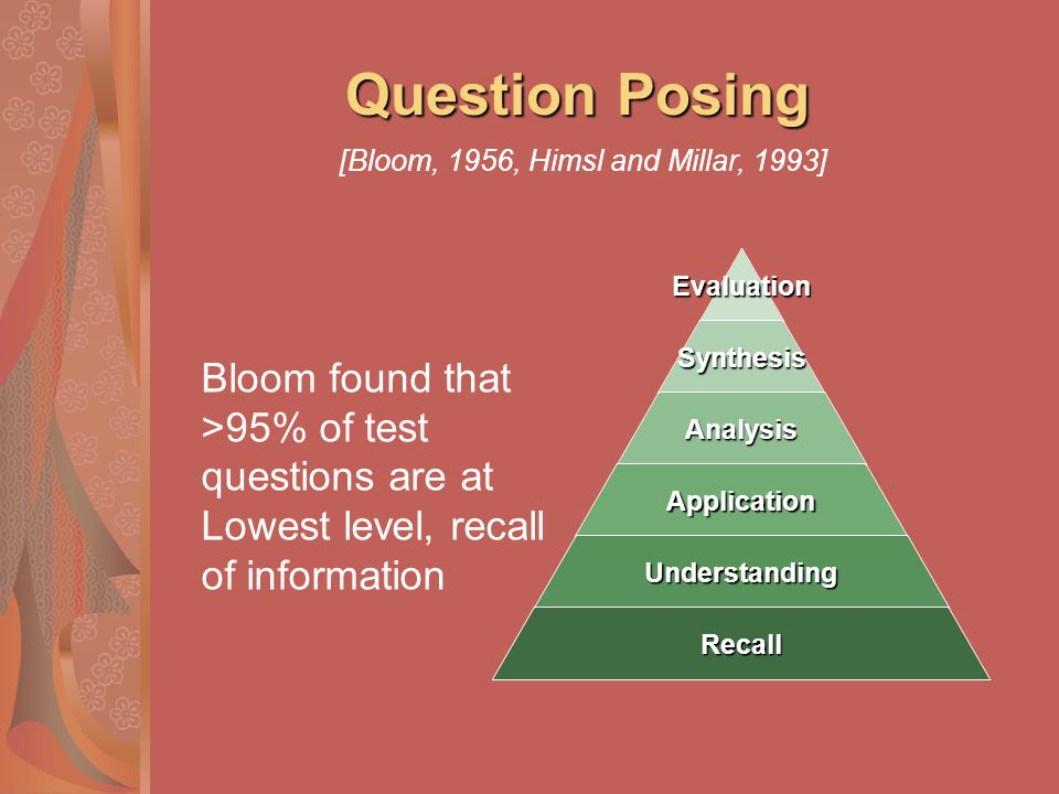 Question Posing Bloom found that >95% of test questions are at Lowest level, recall of informationEvaluationSynthesis Analysis Application Understandi