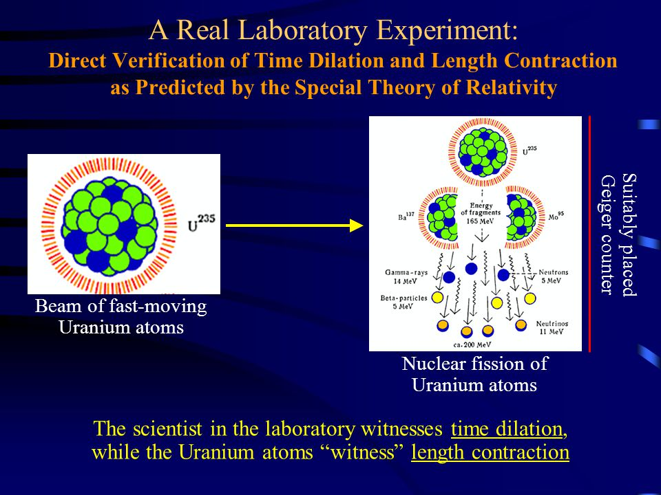 The scientist in the laboratory witnesses time dilation, while the Uranium atoms witness length contraction A Real Laboratory Experiment: Direct Verif