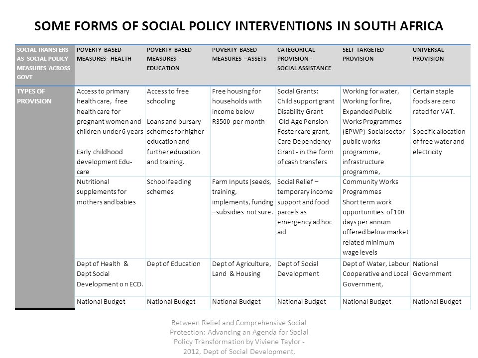 SOME FORMS OF SOCIAL POLICY INTERVENTIONS IN SOUTH AFRICA SOCIAL TRANSFERS AS SOCIAL POLICY MEASURES ACROSS GOVT POVERTY BASED MEASURES- HEALTH POVERTY BASED MEASURES - EDUCATION POVERTY BASED MEASURES –ASSETS CATEGORICAL PROVISION - SOCIAL ASSISTANCE SELF TARGETED PROVISION UNIVERSAL PROVISION TYPES OF PROVISION Access to primary health care, free health care for pregnant women and children under 6 years Early childhood development Edu- care Access to free schooling Loans and bursary schemes for higher education and further education and training.