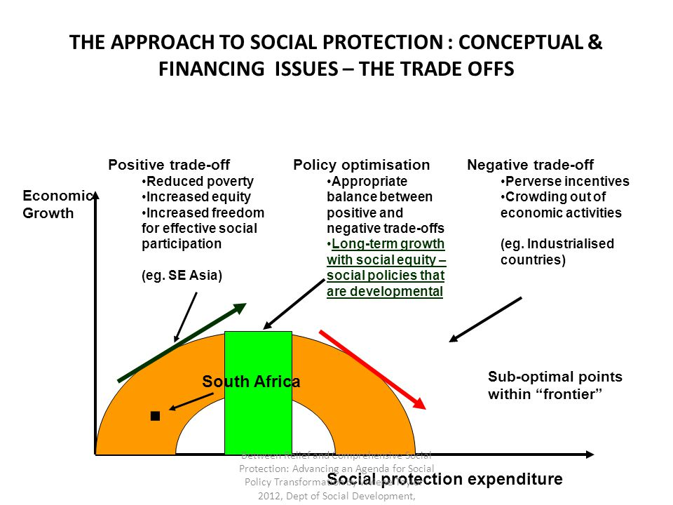 THE APPROACH TO SOCIAL PROTECTION : CONCEPTUAL & FINANCING ISSUES – THE TRADE OFFS Social protection expenditure Economic Growth Positive trade-off Re