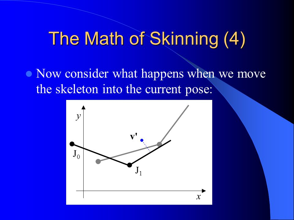 The Math of Skinning (4) Now consider what happens when we move the skeleton into the current pose: J1J1 J0J0 y x v