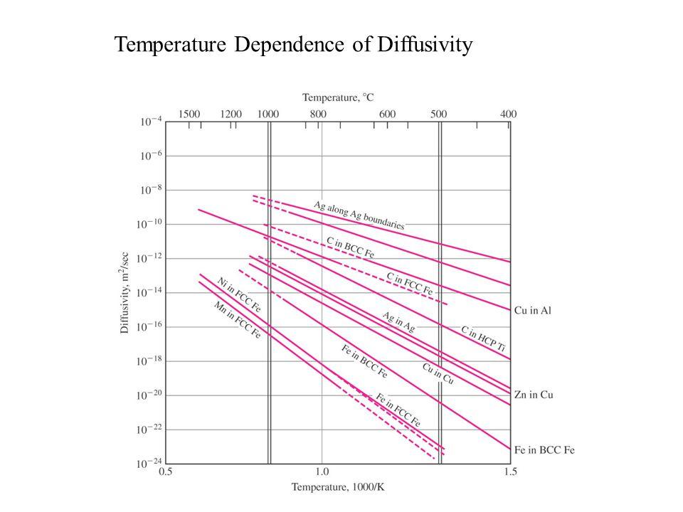Temperature Dependence of Diffusivity