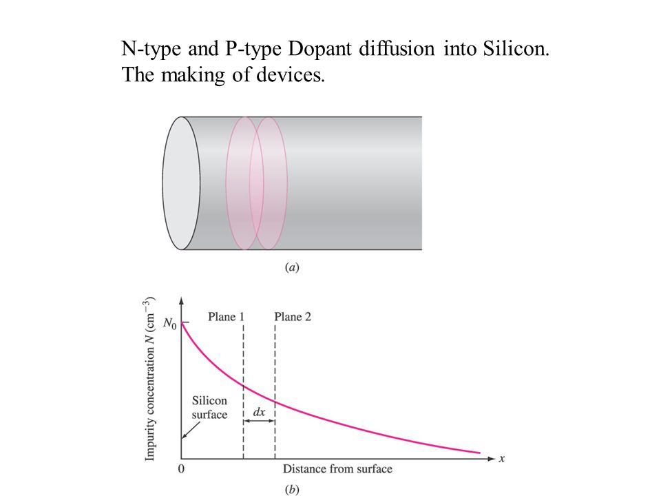N-type and P-type Dopant diffusion into Silicon. The making of devices.