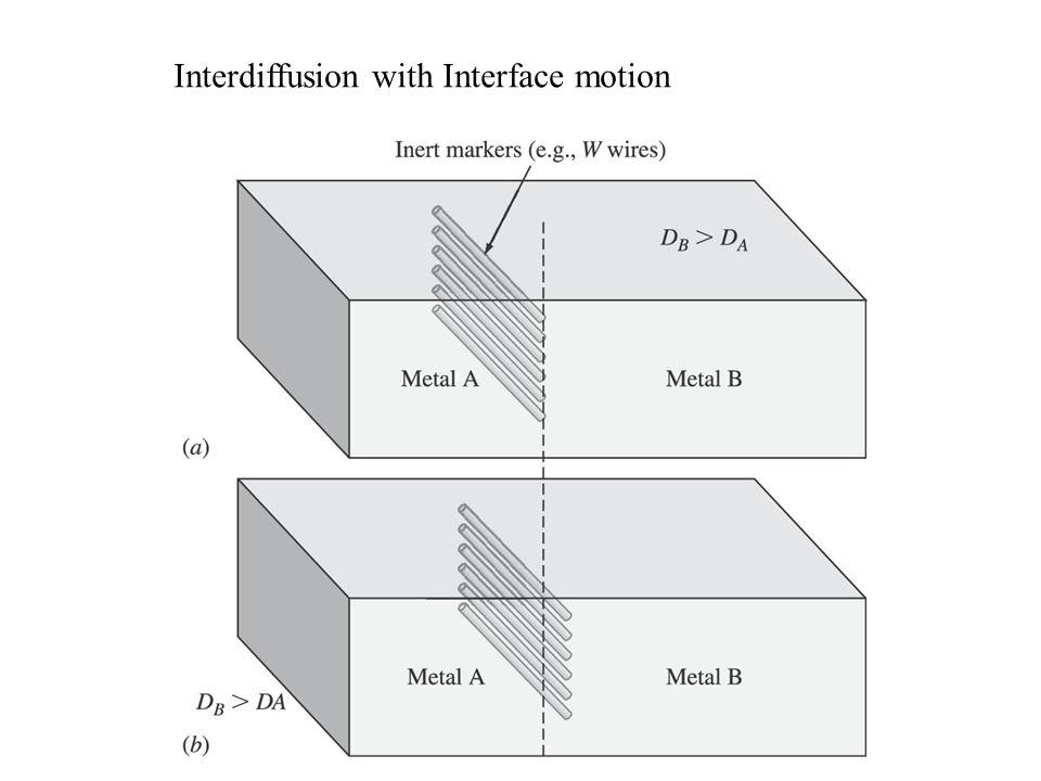 Interdiffusion with Interface motion