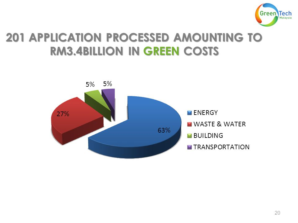20 201 APPLICATION PROCESSED AMOUNTING TO RM3.4BILLION IN GREEN COSTS