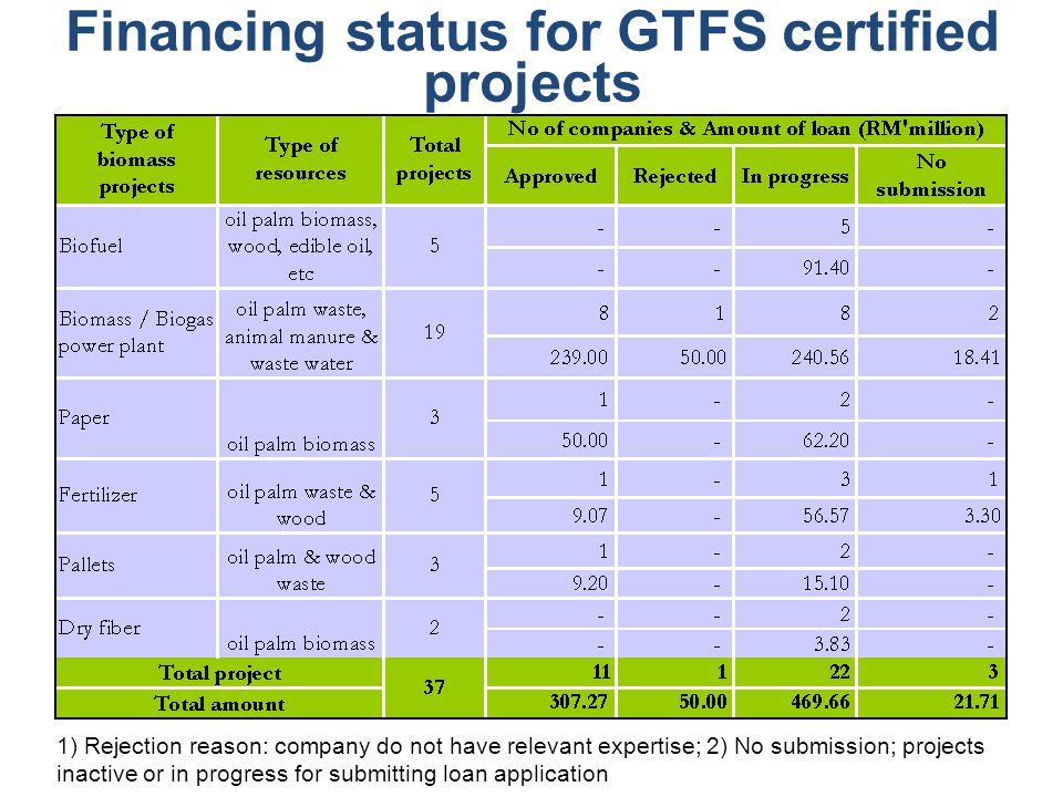 Financing status for GTFS certified projects 1) Rejection reason: company do not have relevant expertise; 2) No submission; projects inactive or in progress for submitting loan application