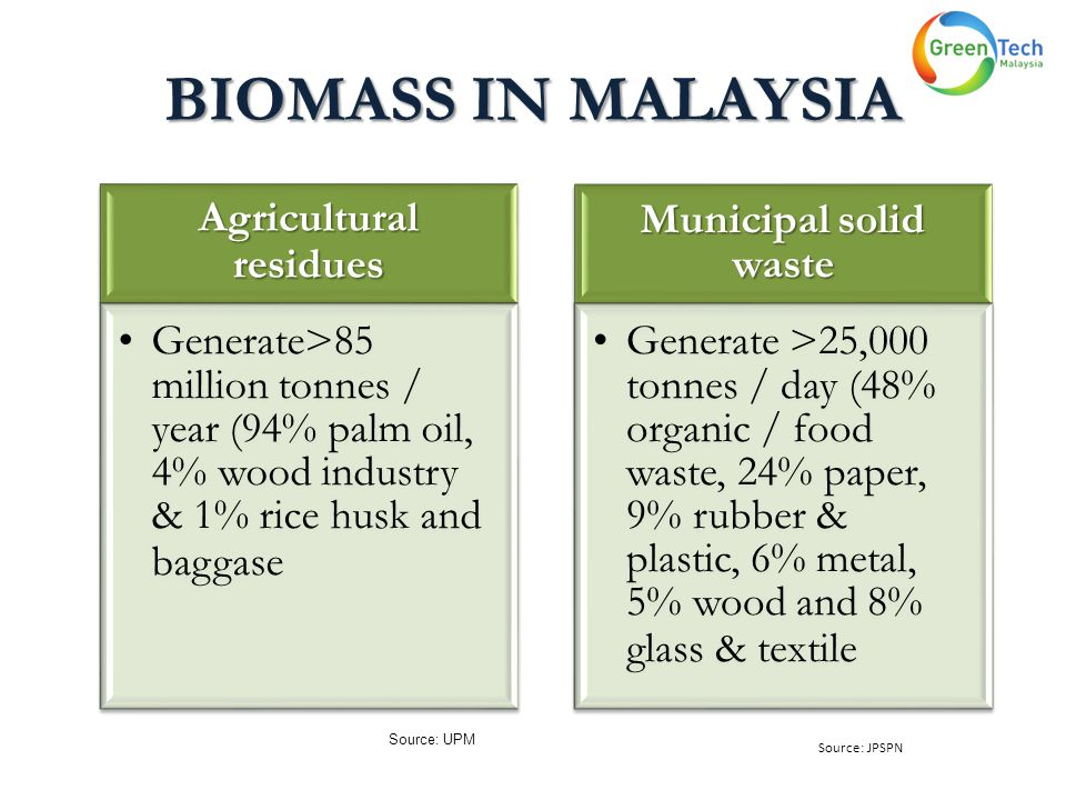 BIOMASS IN MALAYSIA Source: UPM Agricultural residues Generate>85 million tonnes / year (94% palm oil, 4% wood industry & 1% rice husk and baggase Municipal solid waste Generate >25,000 tonnes / day (48% organic / food waste, 24% paper, 9% rubber & plastic, 6% metal, 5% wood and 8% glass & textile Source: JPSPN
