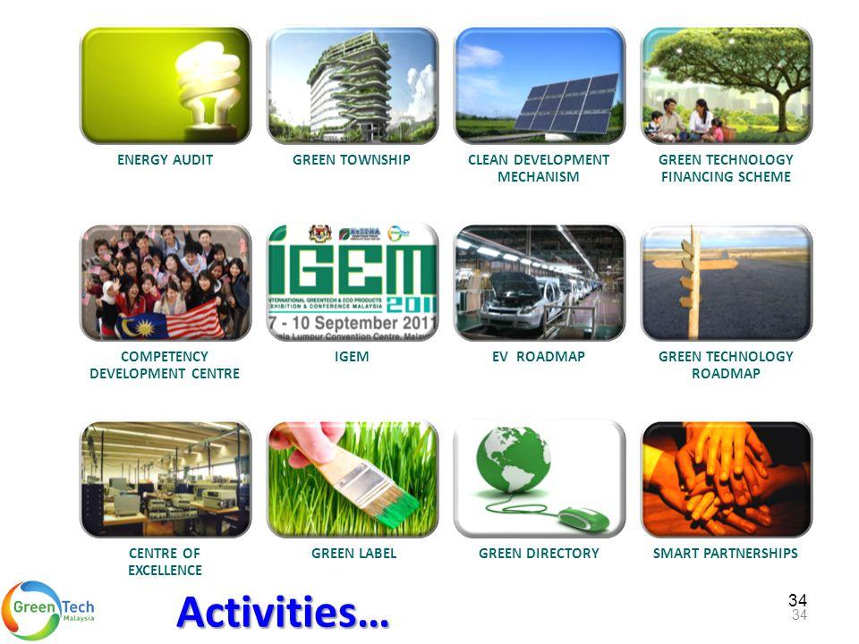 34 ENERGY AUDITGREEN TOWNSHIPCLEAN DEVELOPMENT MECHANISM GREEN TECHNOLOGY FINANCING SCHEME COMPETENCY DEVELOPMENT CENTRE IGEMEV ROADMAPGREEN TECHNOLOG