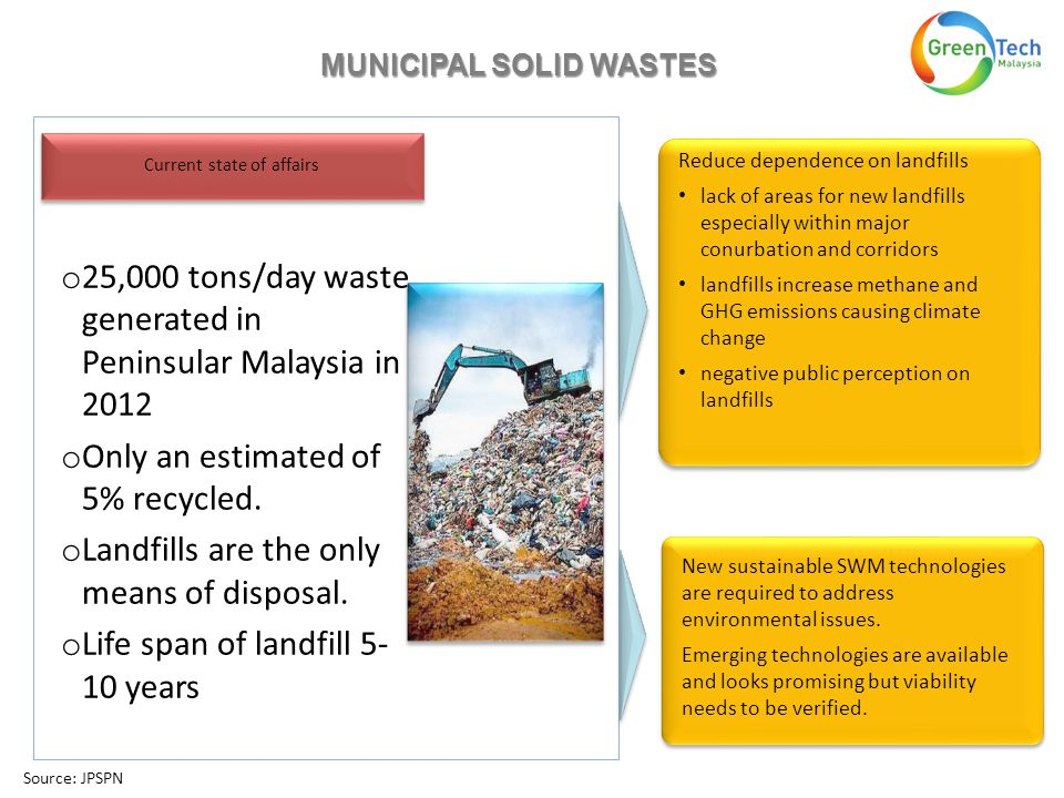 o 25,000 tons/day waste generated in Peninsular Malaysia in 2012 o Only an estimated of 5% recycled.