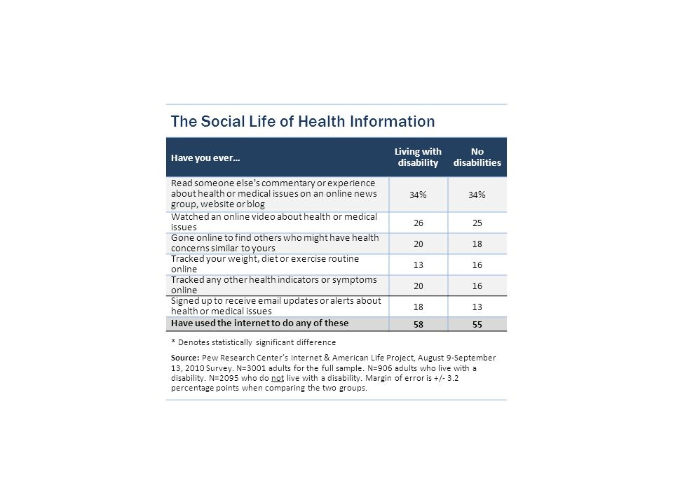 The Social Life of Health Information Have you ever… Living with disability No disabilities Read someone else's commentary or experience about health