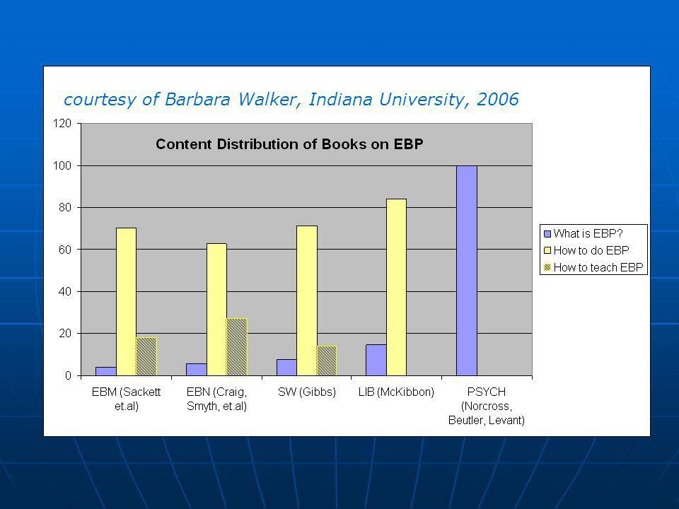 courtesy of Barbara Walker, Indiana University, 2006