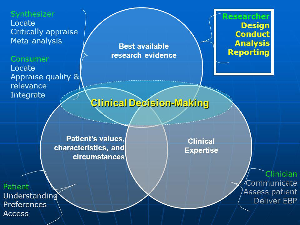 Best available research evidence Patients values, characteristics, and circumstances Clinical Expertise Clinical Decision-Making Researcher Design Con