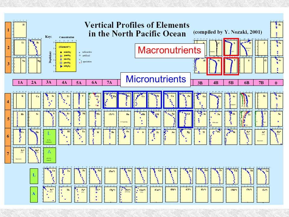 Nozaki Periodic Table Macronutrients Micronutrients