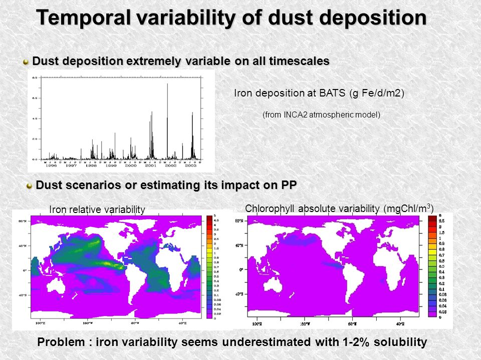 Temporal variability of dust deposition Dust deposition extremely variable on all timescales Dust deposition extremely variable on all timescales Dust scenarios or estimating its impact on PP Dust scenarios or estimating its impact on PP Iron deposition at BATS (g Fe/d/m2) (from INCA2 atmospheric model) Iron relative variability Chlorophyll absolute variability (mgChl/m 3 ) Problem : iron variability seems underestimated with 1-2% solubility