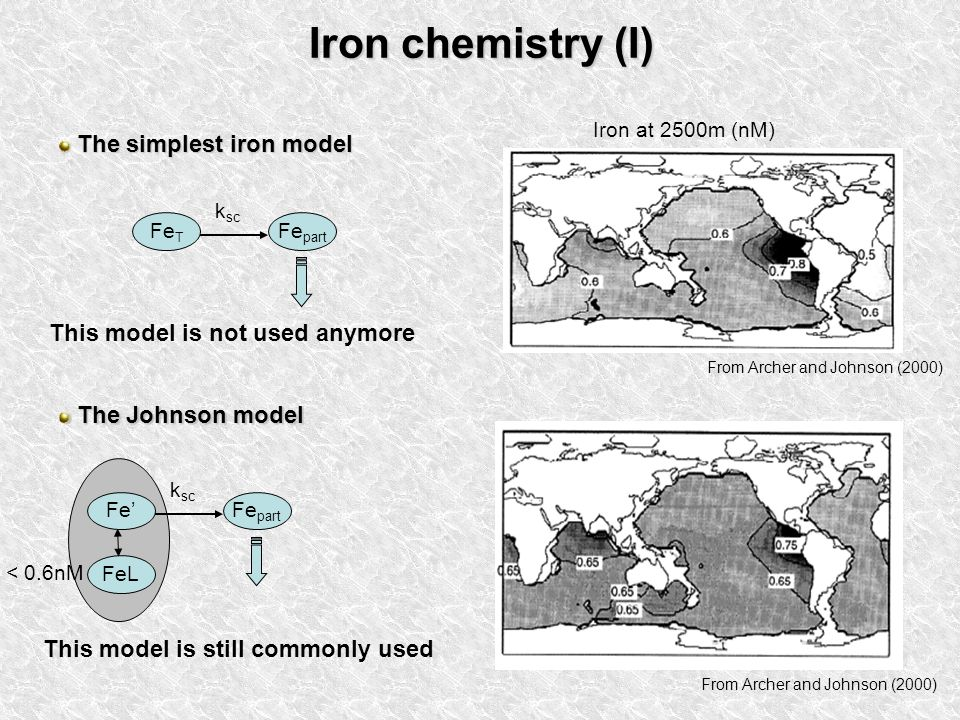 Iron chemistry (I) From Archer and Johnson (2000) The simplest iron model The simplest iron model Fe T Fe part k sc This model is not used anymore The Johnson model The Johnson model FeFe part k sc FeL This model is still commonly used From Archer and Johnson (2000) < 0.6nM Iron at 2500m (nM)