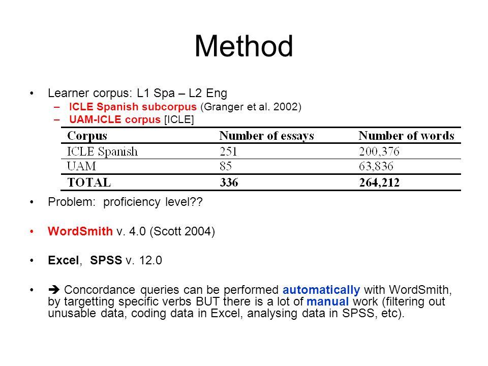 Method Learner corpus: L1 Spa – L2 Eng –ICLE Spanish subcorpus (Granger et al.