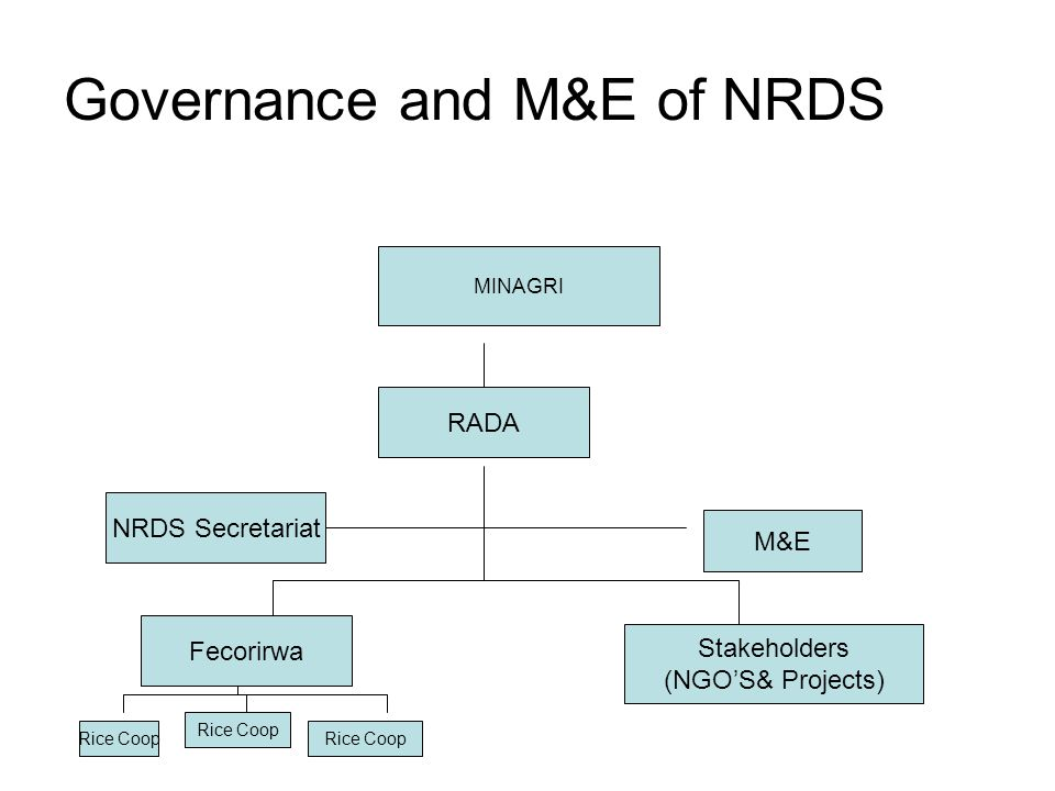 Governance and M&E of NRDS MINAGRI RADA NRDS Secretariat M&E Stakeholders (NGOS& Projects) Fecorirwa Rice Coop