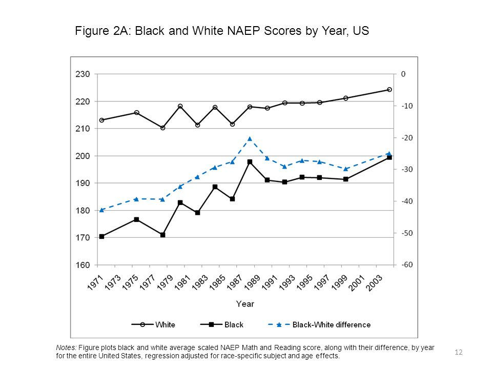 Figure 2A: Black and White NAEP Scores by Year, US 12 Notes: Figure plots black and white average scaled NAEP Math and Reading score, along with their difference, by year for the entire United States, regression adjusted for race-specific subject and age effects.