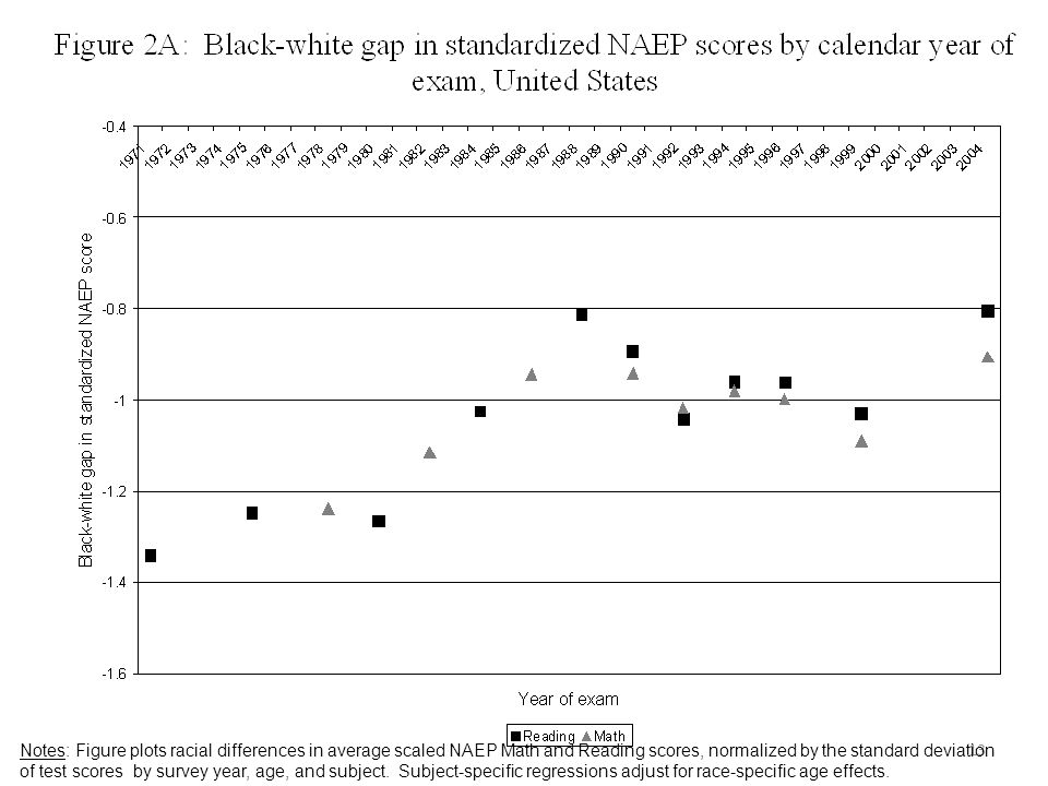 13 Notes: Figure plots racial differences in average scaled NAEP Math and Reading scores, normalized by the standard deviation of test scores by surve