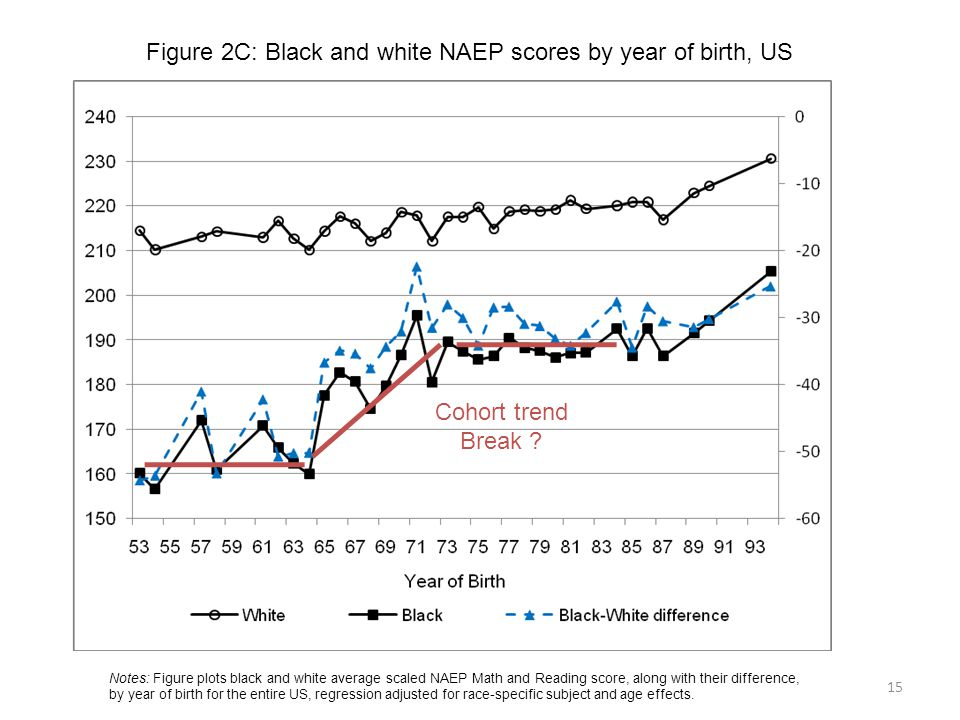 Figure 2C: Black and white NAEP scores by year of birth, US 15 Notes: Figure plots black and white average scaled NAEP Math and Reading score, along w