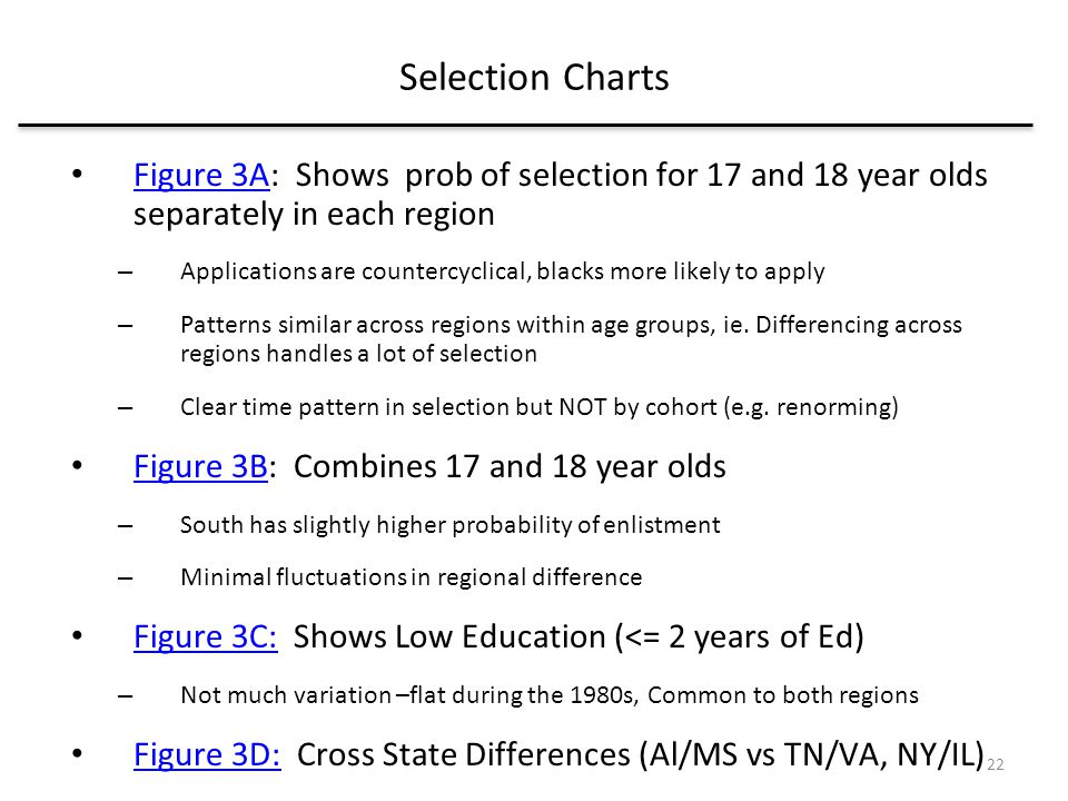 Selection Charts Figure 3A: Shows prob of selection for 17 and 18 year olds separately in each region Figure 3A – Applications are countercyclical, blacks more likely to apply – Patterns similar across regions within age groups, ie.