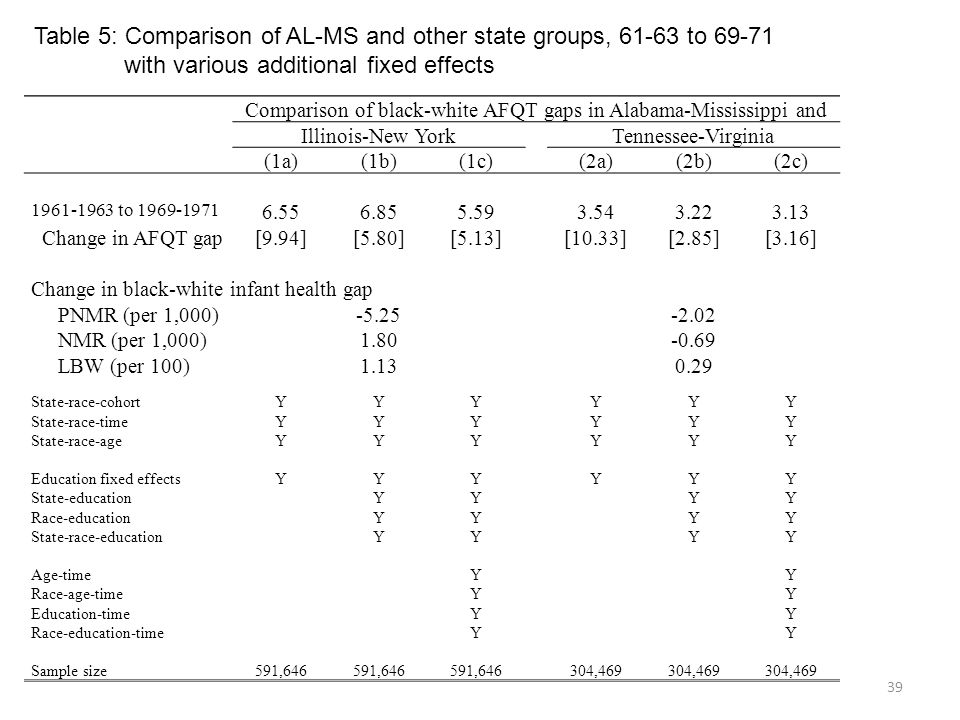 39 Comparison of black-white AFQT gaps in Alabama-Mississippi and Illinois-New YorkTennessee-Virginia (1a)(1b)(1c)(2a)(2b)(2c) 1961-1963 to 1969-1971 6.556.855.593.543.223.13 Change in AFQT gap[9.94][5.80][5.13][10.33][2.85][3.16] Change in black-white infant health gap PNMR (per 1,000)-5.25-2.02 NMR (per 1,000)1.80-0.69 LBW (per 100)1.130.29 State-race-cohortYYYYYY State-race-timeYYYYYY State-race-ageYYYYYY Education fixed effectsYYYYYY State-educationYYYY Race-educationYYYY State-race-educationYYYY Age-timeYY Race-age-timeYY Education-timeYY Race-education-timeYY Sample size591,646 304,469 Table 5: Comparison of AL-MS and other state groups, 61-63 to 69-71 with various additional fixed effects
