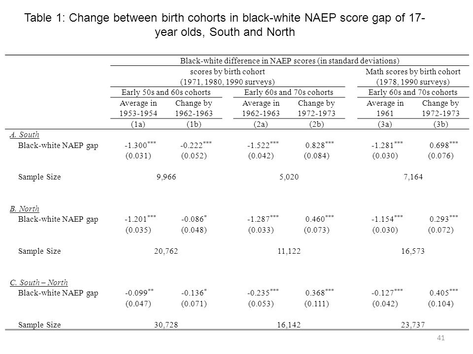41 Black-white difference in NAEP scores (in standard deviations) scores by birth cohort (1971, 1980, 1990 surveys) Math scores by birth cohort (1978,