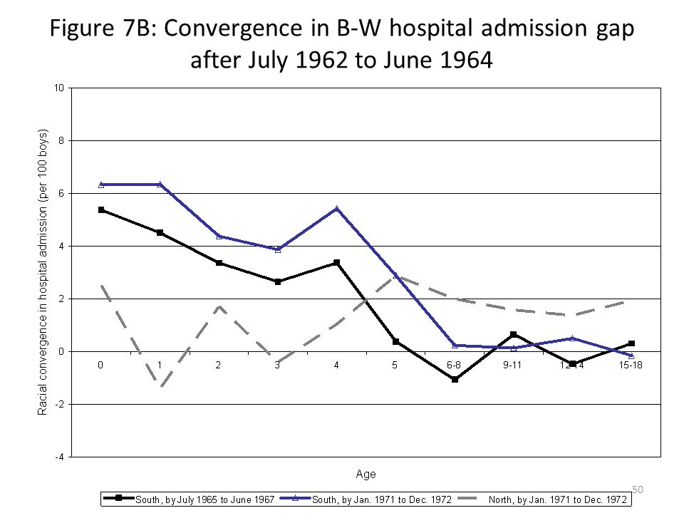 50 Figure 7B: Convergence in B-W hospital admission gap after July 1962 to June 1964