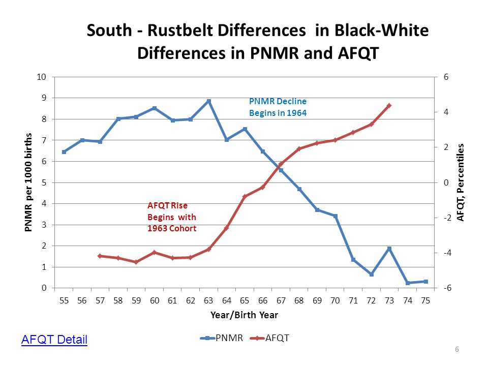 6 PNMR Decline Begins in 1964 AFQT Rise Begins with 1963 Cohort AFQT Detail