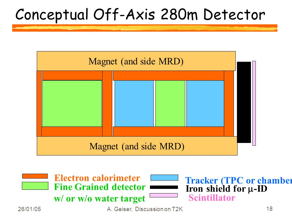26/01/05A. Geiser, Discussion on T2K 18 Conceptual Off-Axis 280m Detector Magnet (and side MRD) Electron calorimeter Fine Grained detector w/ or w/o w