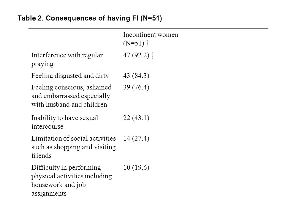 Table 2. Consequences of having FI (N=51) Incontinent women (N=51) Interference with regular praying 47 (92.2) Feeling disgusted and dirty43 (84.3) Fe